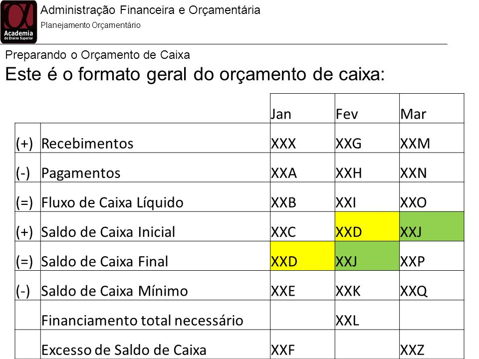 Administração Financeira e Orçamentária Preparando o Orçamento de Caixa Planejamento Orçamentário Este é o formato geral do orçamento de caixa: JanFev