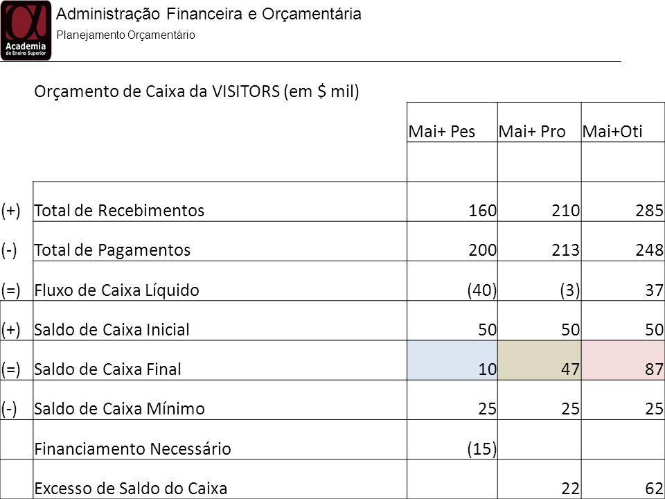 Administração Financeira e Orçamentária Planejamento Orçamentário Orçamento de Caixa da VISITORS (em $ mil) Mai+ PesMai+ ProMai+Oti (+)Total de Recebi