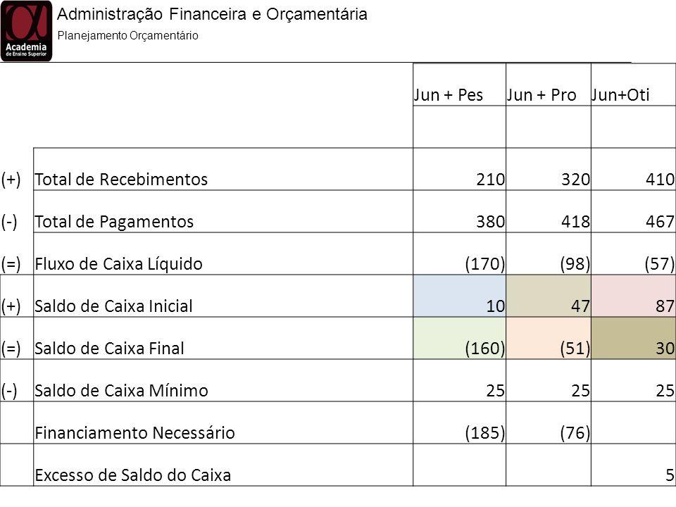 Administração Financeira e Orçamentária Planejamento Orçamentário Jun + PesJun + ProJun+Oti (+)Total de Recebimentos210320410 (-)Total de Pagamentos38