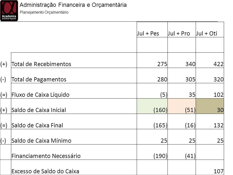 Administração Financeira e Orçamentária Planejamento Orçamentário Jul + PesJul + ProJul + Oti (+)Total de Recebimentos275340422 (-)Total de Pagamentos