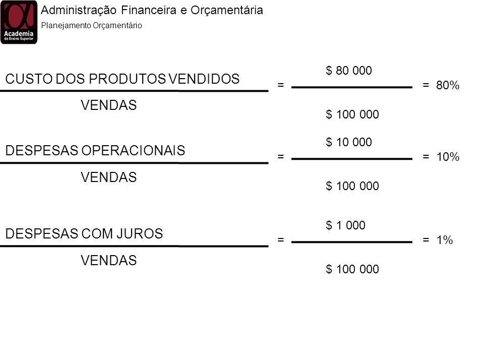 Administração Financeira e Orçamentária Planejamento Orçamentário CUSTO DOS PRODUTOS VENDIDOS VENDAS $ 80 000 = = 80% $ 100 000 DESPESAS OPERACIONAIS