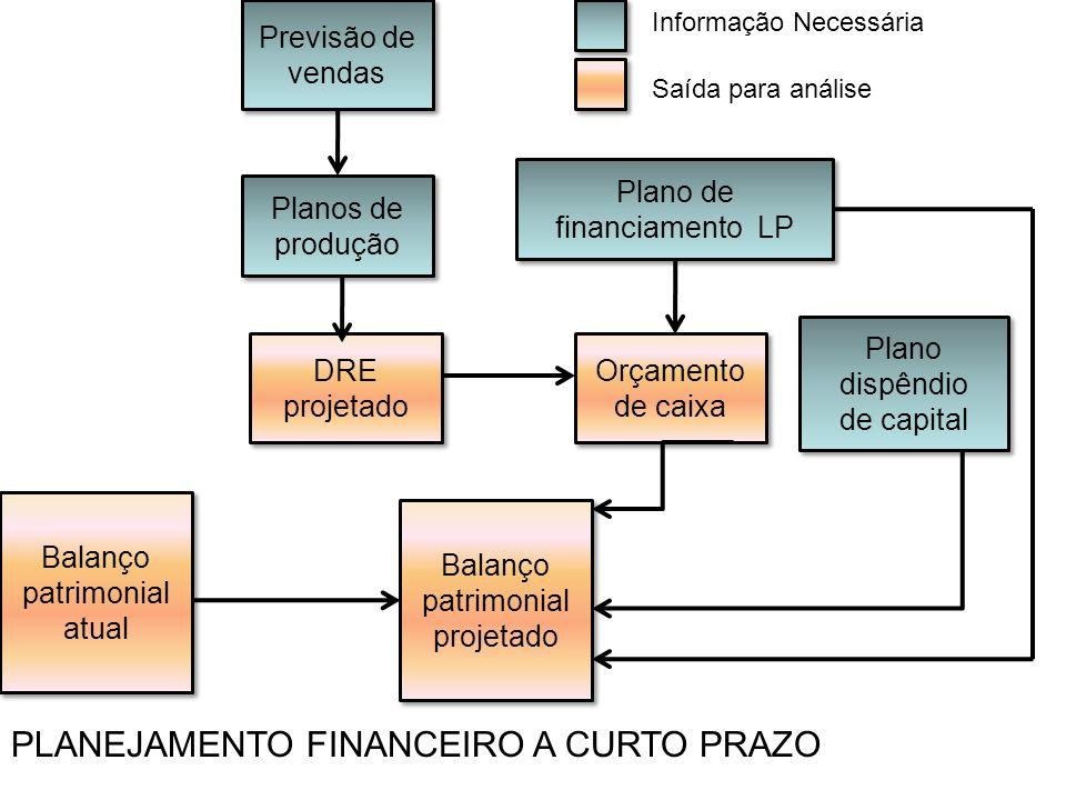 Previsão de vendas Planos de produção Plano de financiamento LP DRE projetado Orçamento de caixa Balanço patrimonial projetado Balanço patrimonial atu