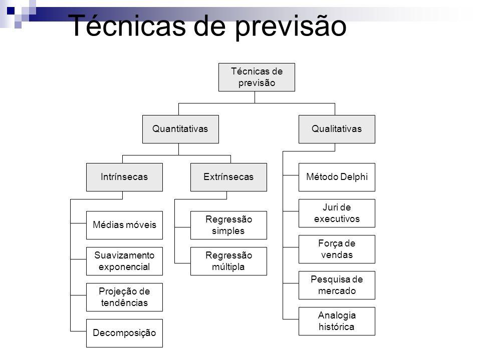 Técnicas de previsão QuantitativasQualitativas IntrínsecasExtrínsecasMétodo Delphi Juri de executivos Força de vendas Pesquisa de mercado Médias móvei