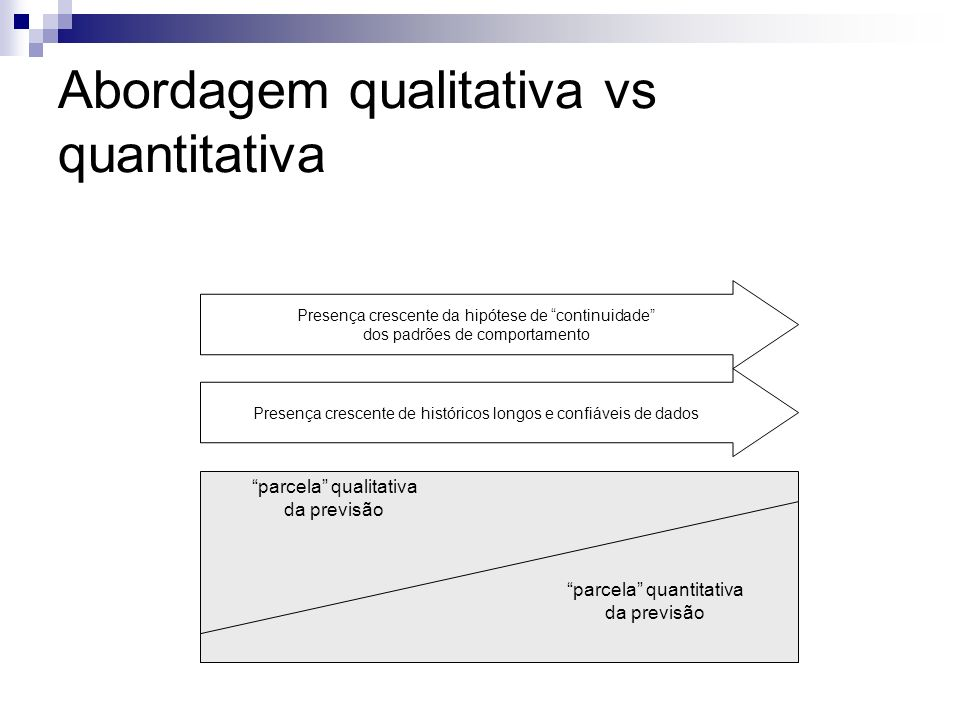 parcela quantitativa da previsão parcela qualitativa da previsão Presença crescente de históricos longos e confiáveis de dados Presença crescente da h