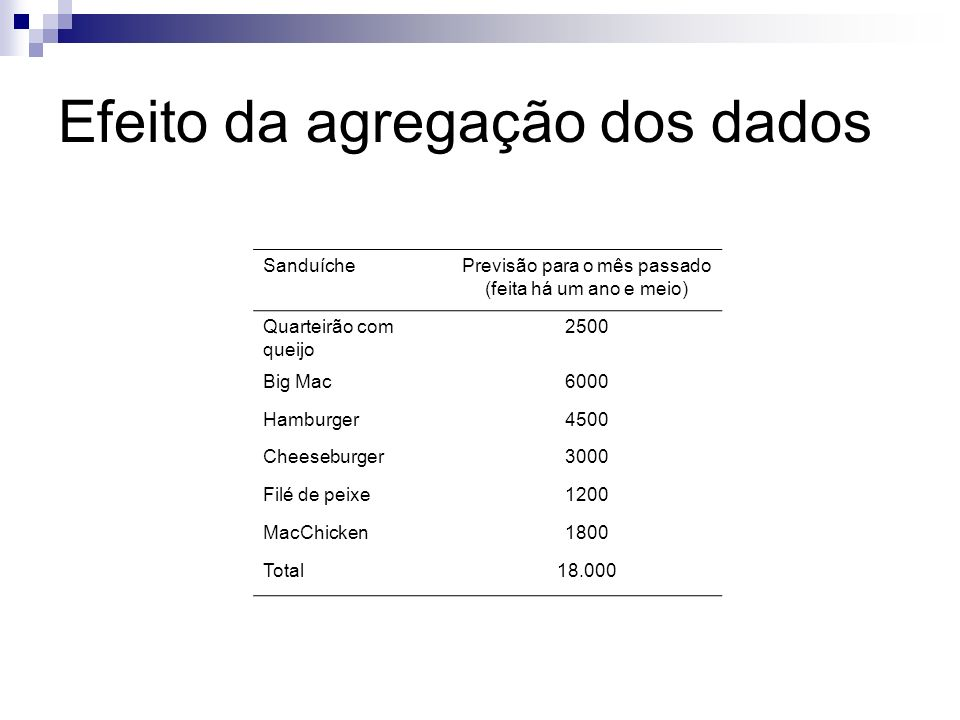 SanduícheVendas efetivas no mês passado na loja analisada % erro da previsão Quarteirão com queijo193022,8%Média dos Big Mac726921,5%erros das Hamburger498010,6%previsões por Cheeseburger27309,0%Sanduíche Filé de peixe142919,0%20,8% MacChicken105041,6% Total18.4432,4% Efeito da agregação dos dados