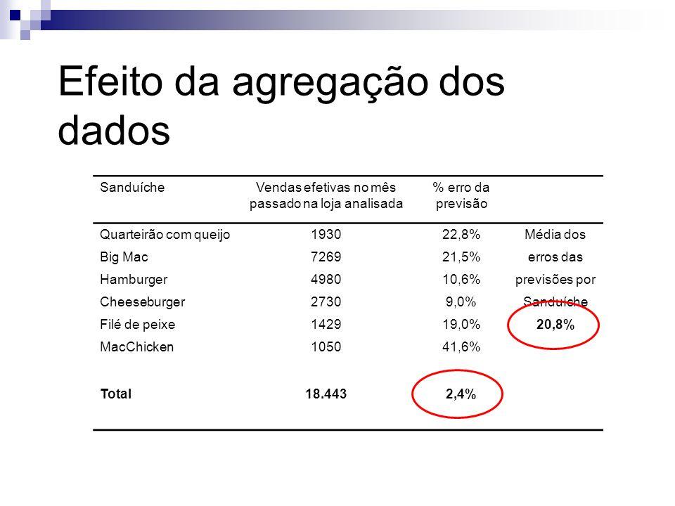 SanduícheVendas efetivas no mês passado na loja analisada % erro da previsão Quarteirão com queijo193022,8%Média dos Big Mac726921,5%erros das Hamburg