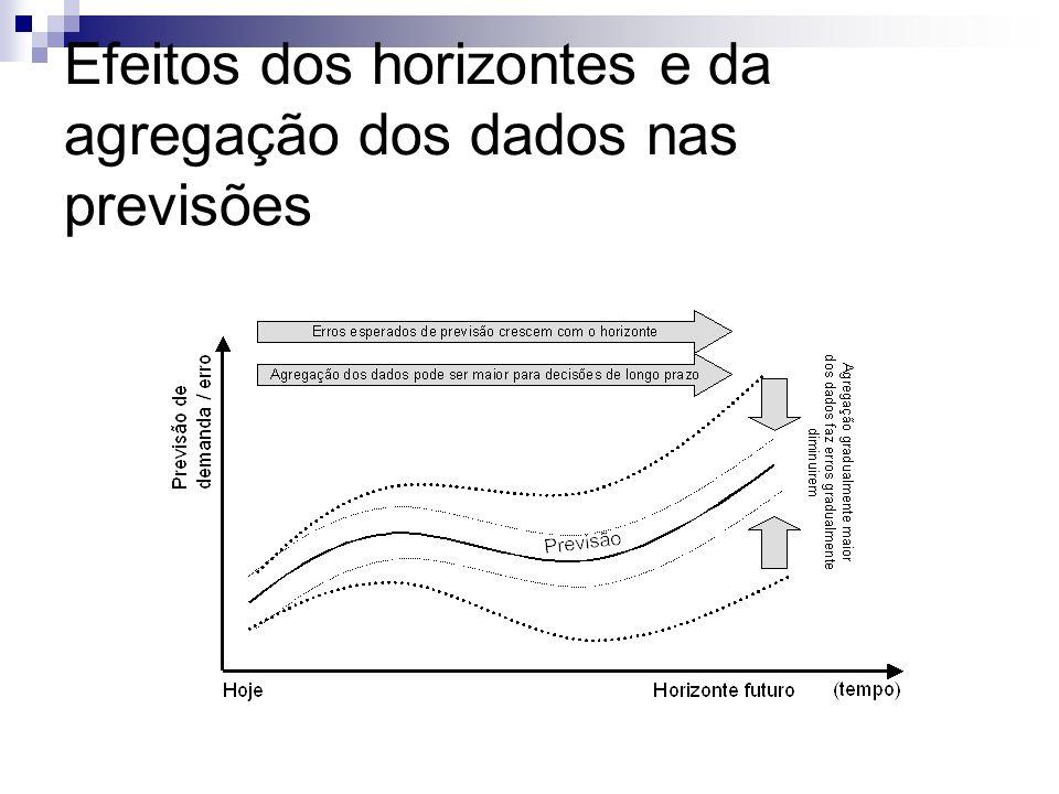 Efeitos dos horizontes e da agregação dos dados nas previsões
