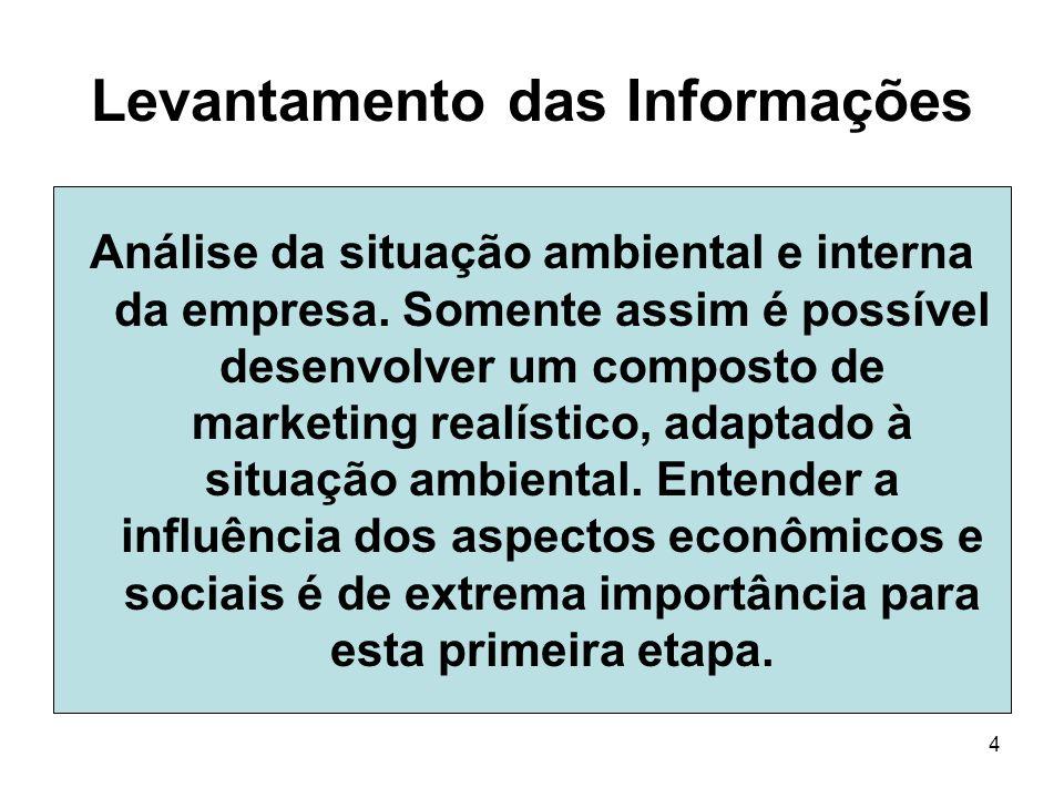 4 Levantamento das Informações Análise da situação ambiental e interna da empresa. Somente assim é possível desenvolver um composto de marketing realí