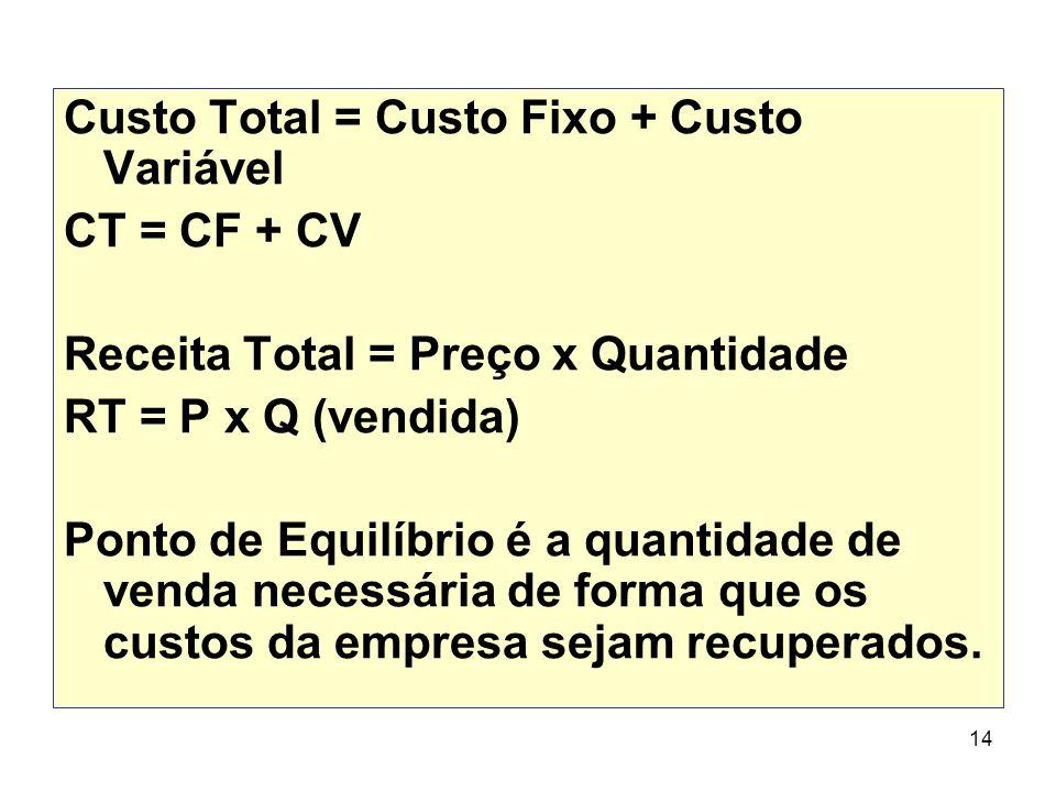 14 Custo Total = Custo Fixo + Custo Variável CT = CF + CV Receita Total = Preço x Quantidade RT = P x Q (vendida) Ponto de Equilíbrio é a quantidade d