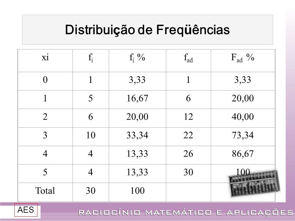 Distribui ç ão de Freq ü ências xififi f i %f ad F ad % 013,331 1516,67620,00 26 1240,00 31033,342273,34 4413,332686,67 5413,3330100 Total30100 AES