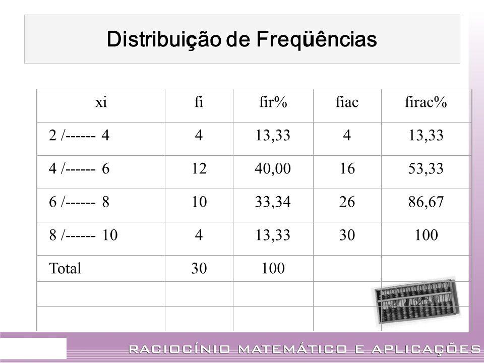 Distribui ç ão de Freq ü ências xififir%fiacfirac% 2 /------ 4413,334 4 /------ 61240,001653,33 6 /------ 81033,342686,67 8 /------ 10413,3330100 Tota