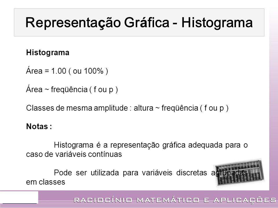 Histograma Área = 1.00 ( ou 100% ) Área ~ freqüência ( f ou p ) Classes de mesma amplitude : altura ~ freqüência ( f ou p ) Notas : Histograma é a rep