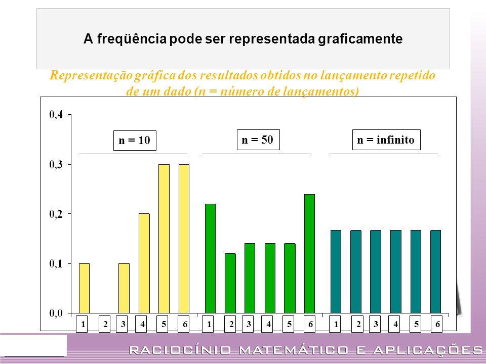 123456123456123456 n = 10 n = 50n = infinito Representação gráfica dos resultados obtidos no lançamento repetido de um dado (n = número de lançamentos