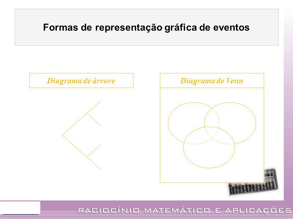 Diagrama de árvore Diagrama de Venn Formas de representação gráfica de eventos
