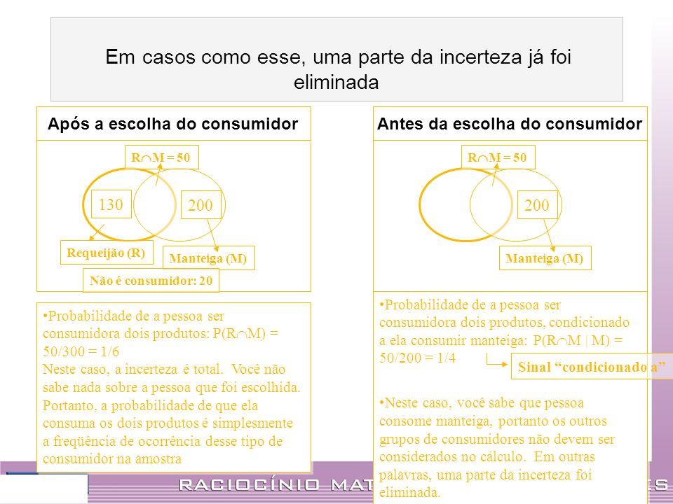Antes da escolha do consumidor 200 130 Requeijão (R) Manteiga (M) R M = 50 Não é consumidor: 20 Probabilidade de a pessoa ser consumidora dois produto