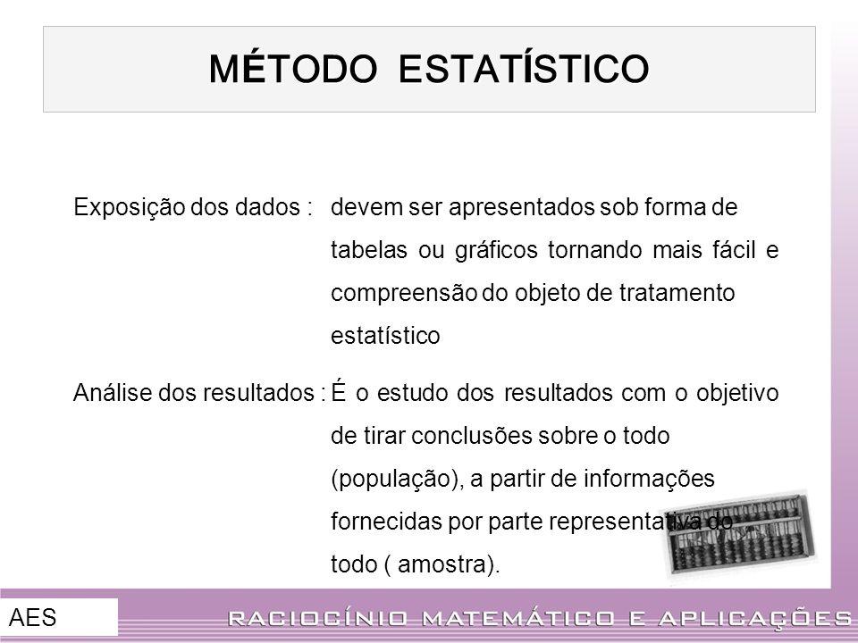 M É TODO ESTAT Í STICO Exposição dos dados :devem ser apresentados sob forma de tabelas ou gráficos tornando mais fácil e compreensão do objeto de tra