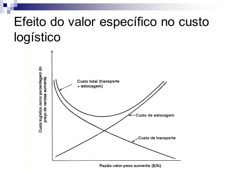 Efeito do valor específico no custo logístico