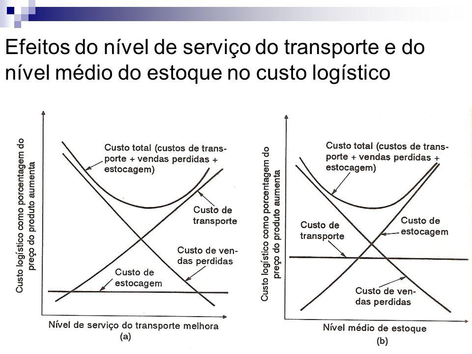 Efeitos do nível de serviço do transporte e do nível médio do estoque no custo logístico