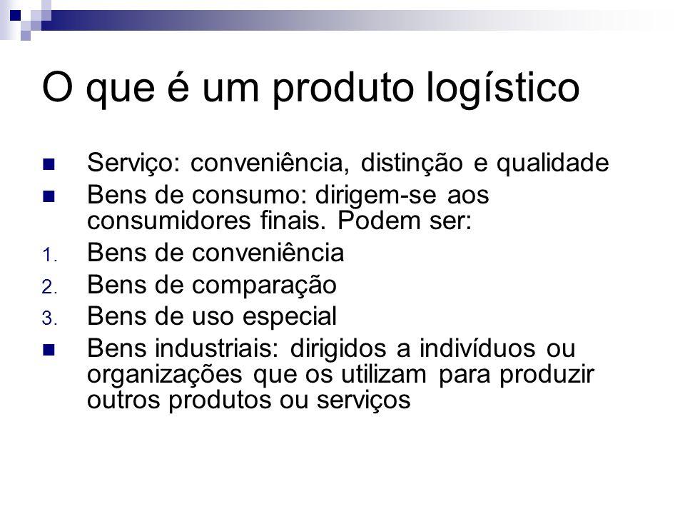 O que é um produto logístico Serviço: conveniência, distinção e qualidade Bens de consumo: dirigem-se aos consumidores finais. Podem ser: 1. Bens de c