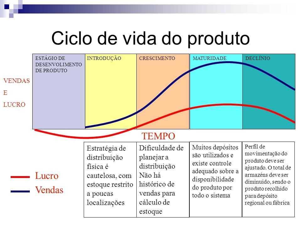 Ciclo de vida do produto INTRODUÇÃOCRESCIMENTOMATURIDADEDECLÍNIO Estratégia de distribuição física é cautelosa, com estoque restrito a poucas localiza