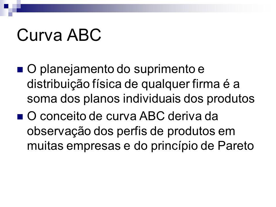 Curva ABC O planejamento do suprimento e distribuição física de qualquer firma é a soma dos planos individuais dos produtos O conceito de curva ABC de