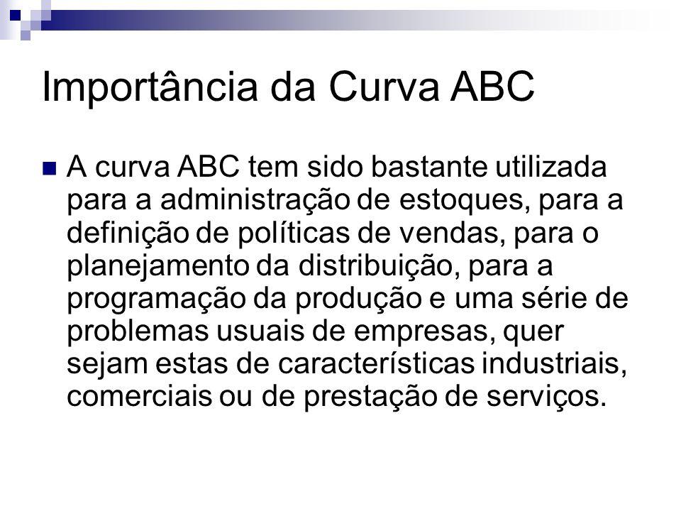 Importância da Curva ABC A curva ABC tem sido bastante utilizada para a administração de estoques, para a definição de políticas de vendas, para o pla