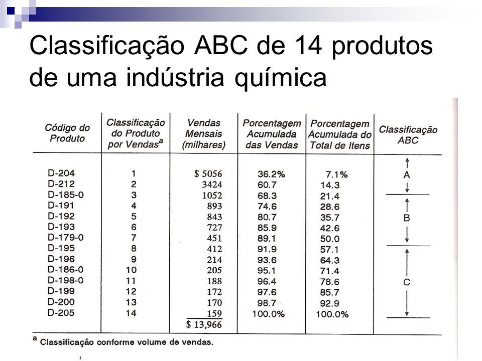 Classificação ABC de 14 produtos de uma indústria química