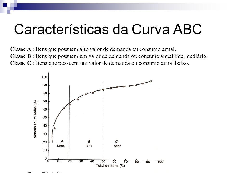 Características da Curva ABC Classe A : Itens que possuem alto valor de demanda ou consumo anual. Classe B : Itens que possuem um valor de demanda ou