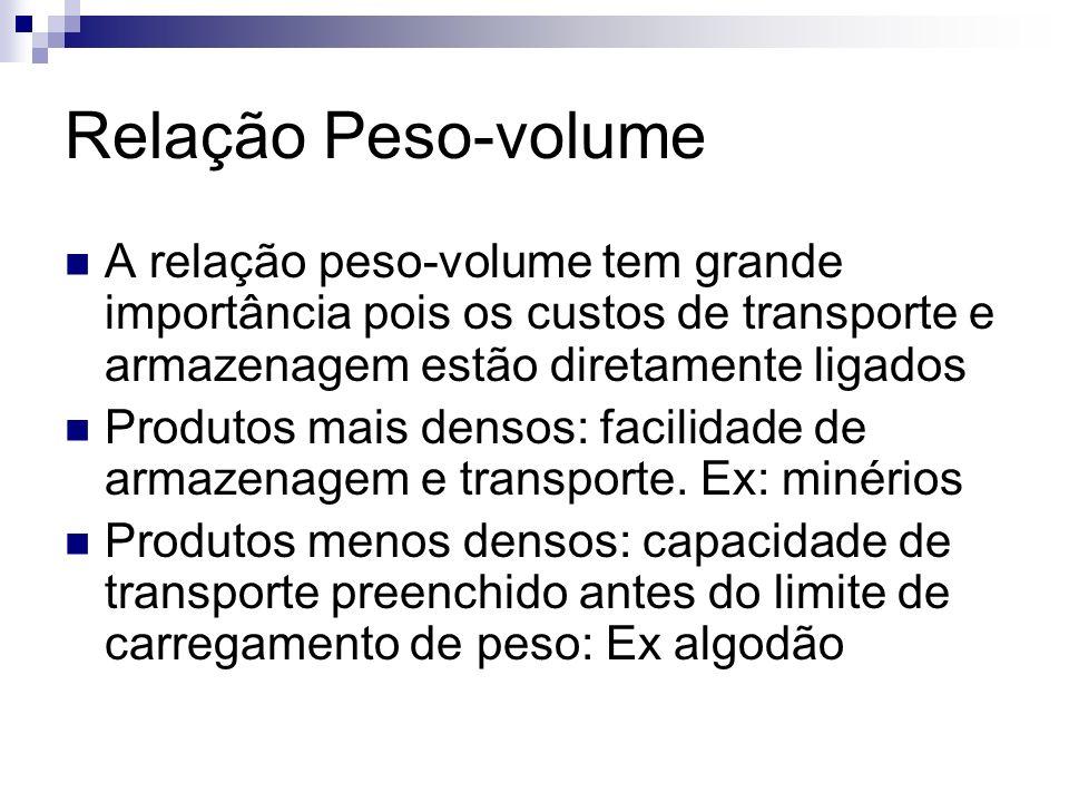 Relação Peso-volume A relação peso-volume tem grande importância pois os custos de transporte e armazenagem estão diretamente ligados Produtos mais de