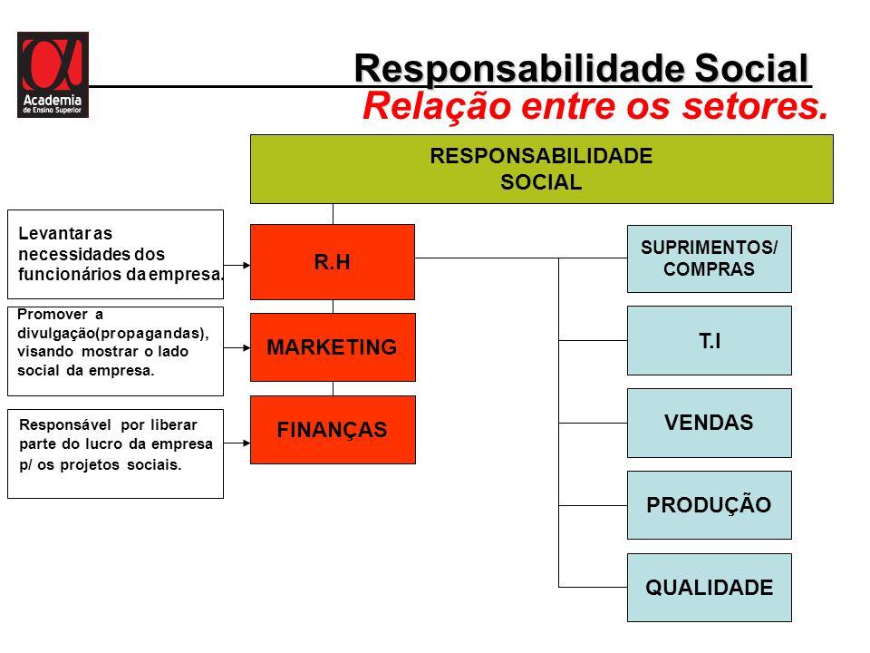 Responsabilidade Social Relação entre os setores. T.I SUPRIMENTOS/ COMPRAS VENDAS PRODUÇÃO QUALIDADE RESPONSABILIDADE SOCIAL FINANÇAS R.H MARKETING Le
