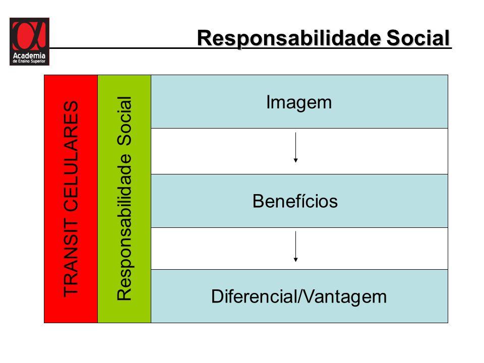 Responsabilidade Social Imagem Benefícios Diferencial/Vantagem Responsabilidade SocialTRANSIT CELULARES