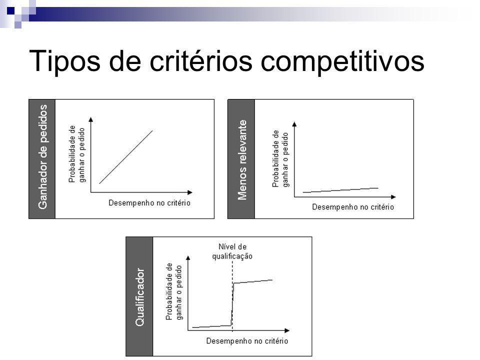 Tipos de critérios competitivos
