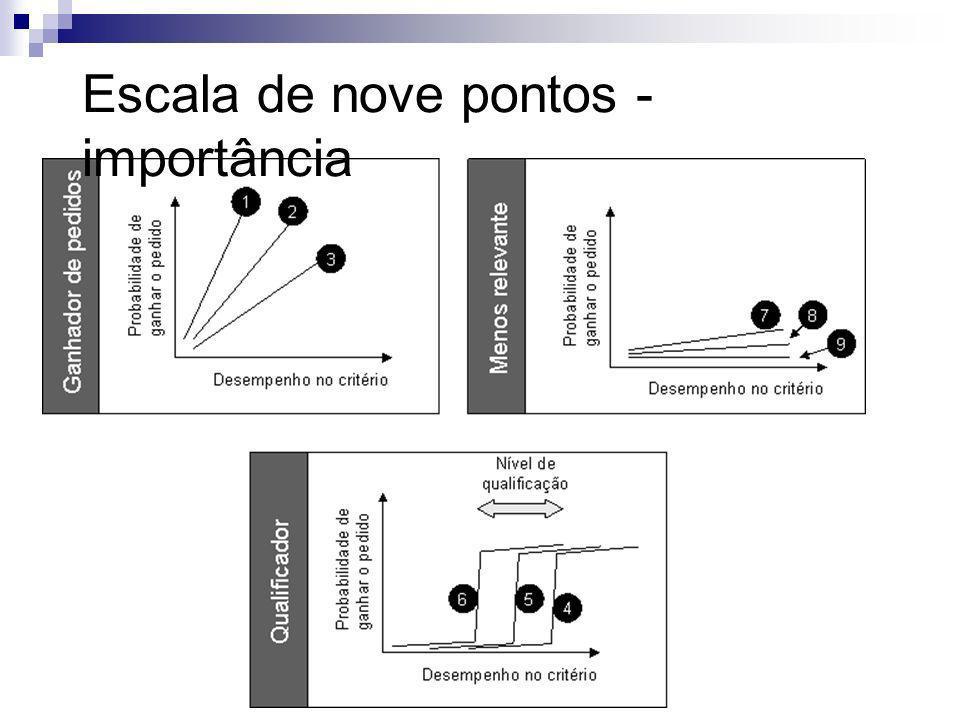 Escala de nove pontos - importância