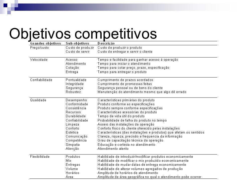 Objetivos competitivos