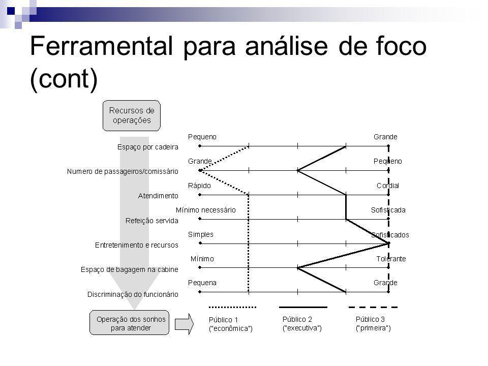 Ferramental para análise de foco (cont)