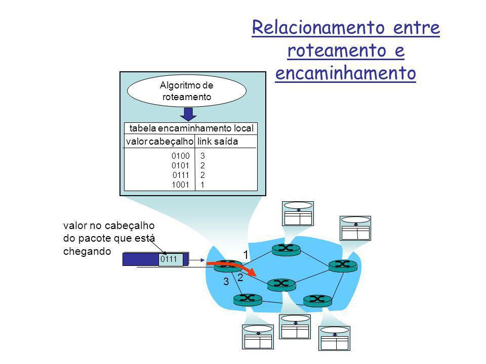 1 2 3 0111 valor no cabeçalho do pacote que está chegando Algoritmo de roteamento tabela encaminhamento local valor cabeçalho link saída 0100 0101 011