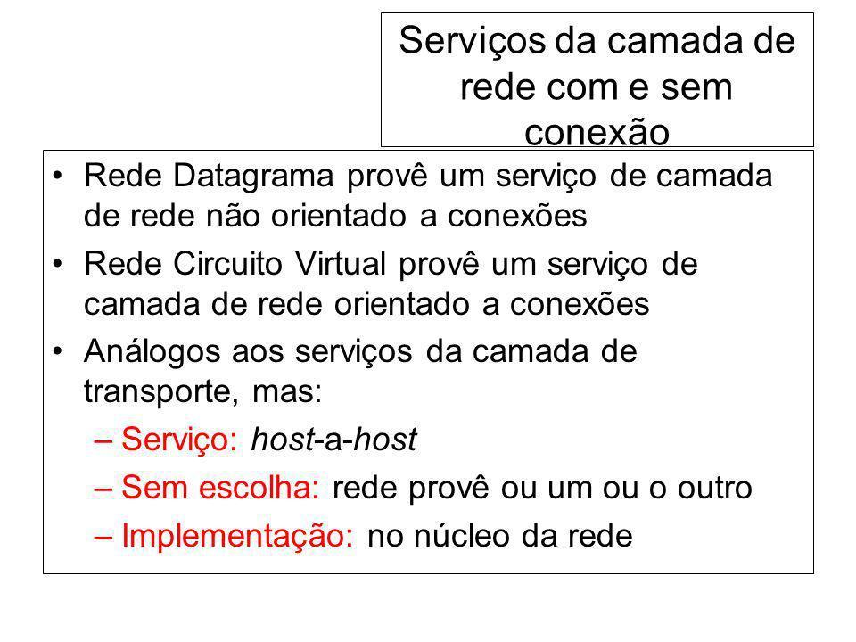 Serviços da camada de rede com e sem conexão Rede Datagrama provê um serviço de camada de rede não orientado a conexões Rede Circuito Virtual provê um