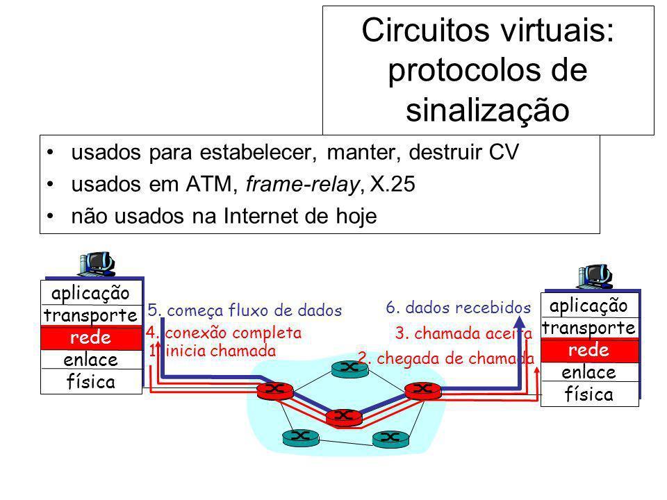 Circuitos virtuais: protocolos de sinalização usados para estabelecer, manter, destruir CV usados em ATM, frame-relay, X.25 não usados na Internet de