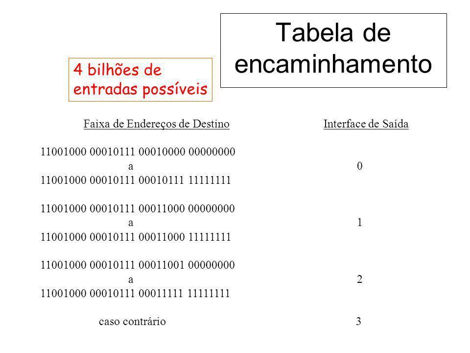 Tabela de encaminhamento Faixa de Endereços de Destino Interface de Saída 11001000 00010111 00010000 00000000 a 0 11001000 00010111 00010111 11111111
