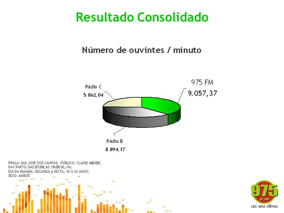 Resultado Consolidado PRAÇA: SAO JOSE DOS CAMPOS; PÚBLICO: CLASSE ABCDE; DAY PARTS: DAS 07:00 AS 19:00 BL.1H; DIA DA SEMANA: SEGUNDA A SEXTA, 10 A 34