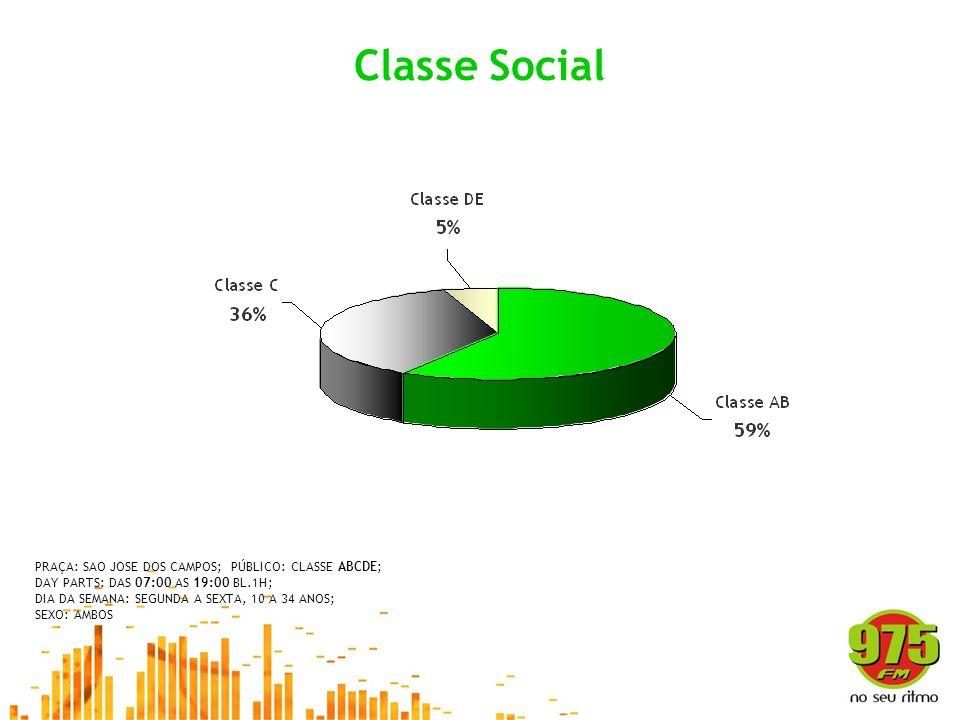 Classe Social PRAÇA: SAO JOSE DOS CAMPOS; PÚBLICO: CLASSE ABCDE; DAY PARTS: DAS 07:00 AS 19:00 BL.1H; DIA DA SEMANA: SEGUNDA A SEXTA, 10 A 34 ANOS; SE