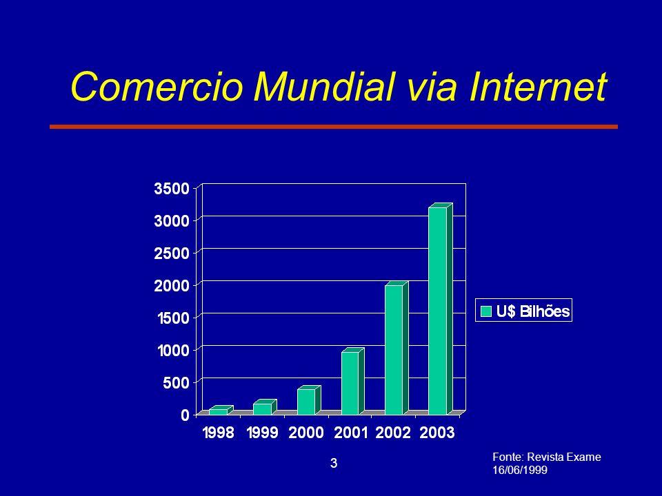 3 Comercio Mundial via Internet Fonte: Revista Exame 16/06/1999