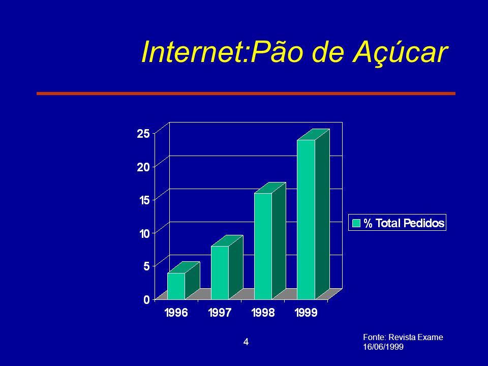 5 Internet:Bradesco Fonte: Revista Exame 16/06/1999