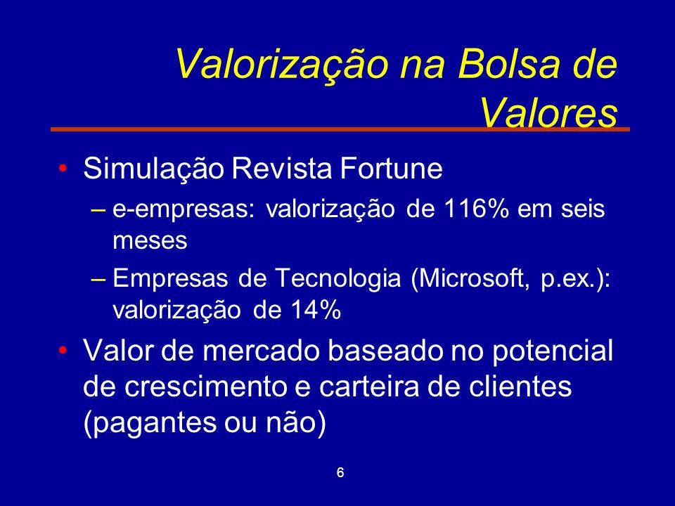 6 Valorização na Bolsa de Valores Simulação Revista Fortune –e-empresas: valorização de 116% em seis meses –Empresas de Tecnologia (Microsoft, p.ex.):