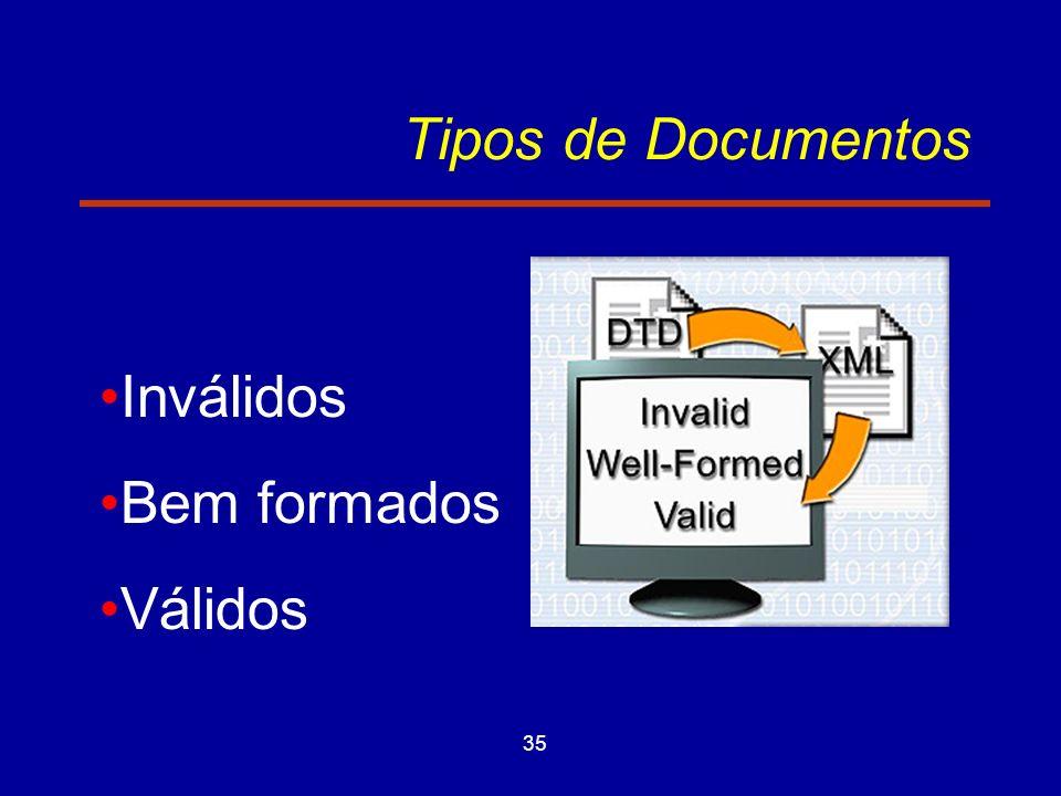 35 Tipos de Documentos Inválidos Bem formados Válidos