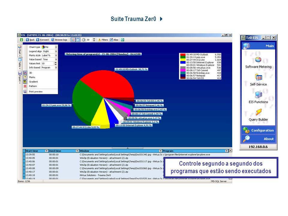 Suíte Trauma Zer0 Tz0 Productivity and Software Metering Controle segundo a segundo dos programas que estão sendo executados