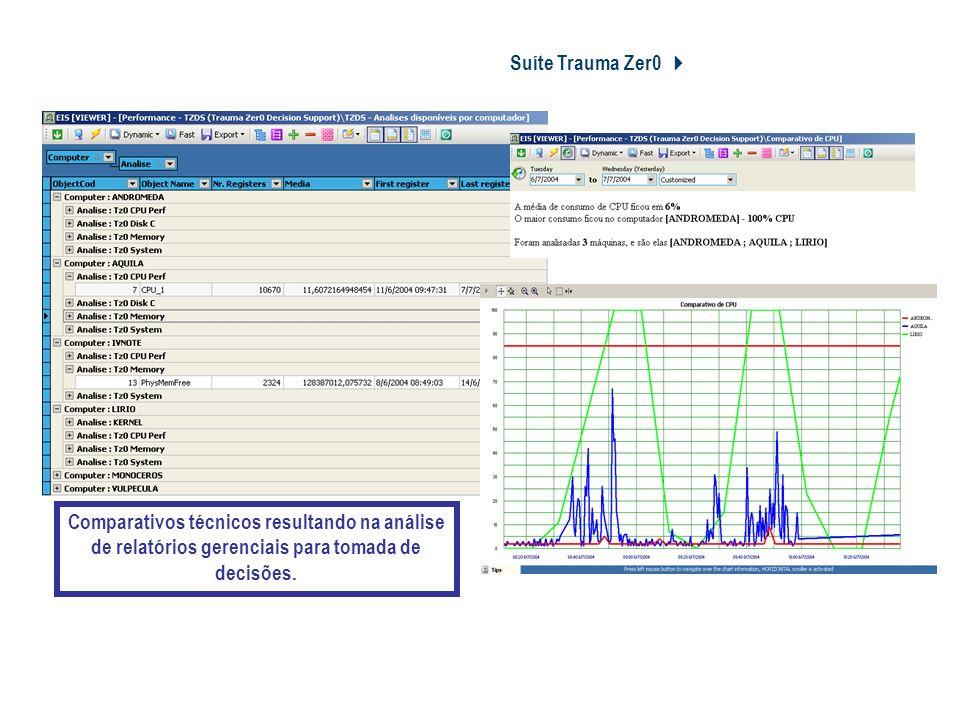 Suíte Trauma Zer0 Tz0 Performance Monitor Comparativos técnicos resultando na análise de relatórios gerenciais para tomada de decisões.