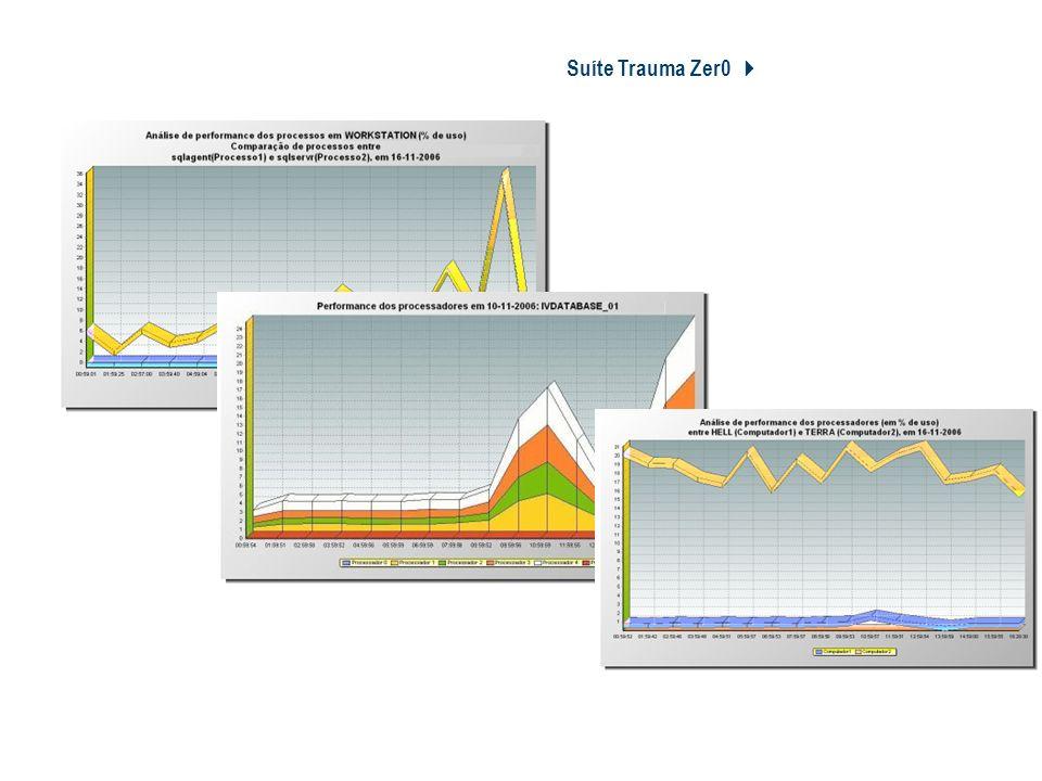 Suíte Trauma Zer0 Tz0 Performance Monitor
