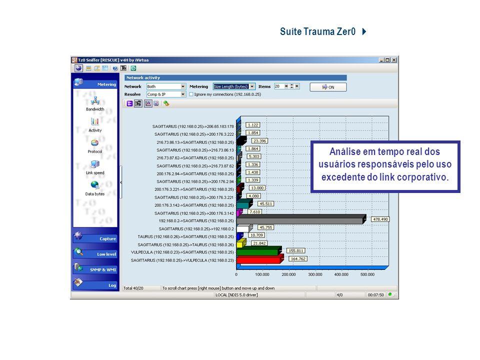 Suíte Trauma Zer0 Tz0 Sniffer Rescue Análise em tempo real dos usuários responsáveis pelo uso excedente do link corporativo.