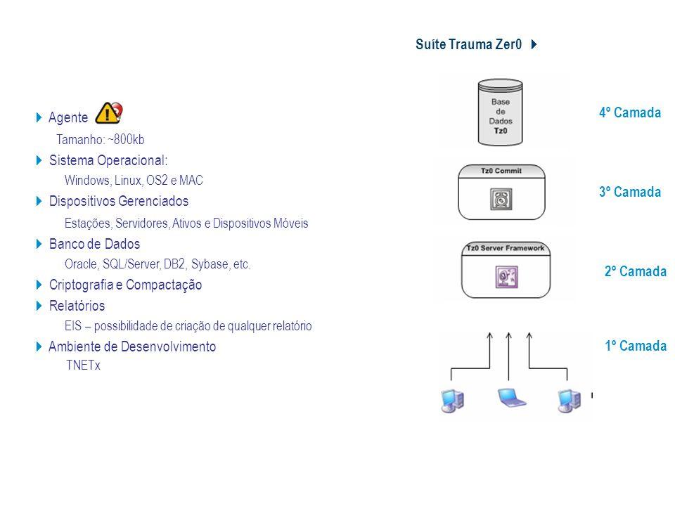 Suíte Trauma Zer0 Estrutura Tz0 Agente Tamanho: ~800kb Sistema Operacional: Windows, Linux, OS2 e MAC Dispositivos Gerenciados Estações, Servidores, A